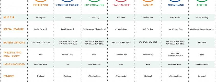 pedego-model-comparison-chart