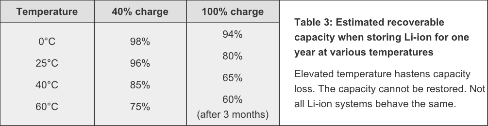 storing batteries at different temperatures chart