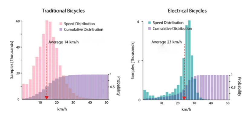 speeds electric bikes canada