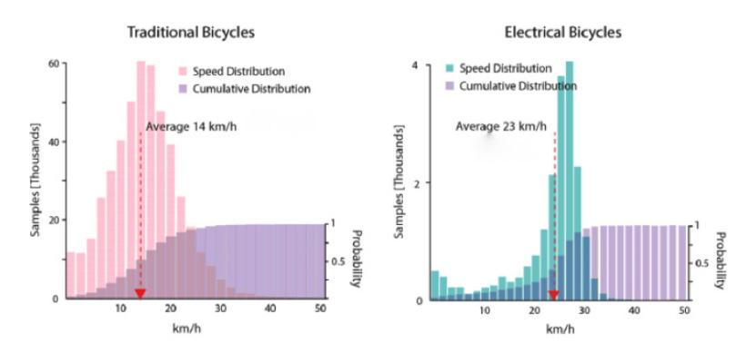 speeds electric bikes canada