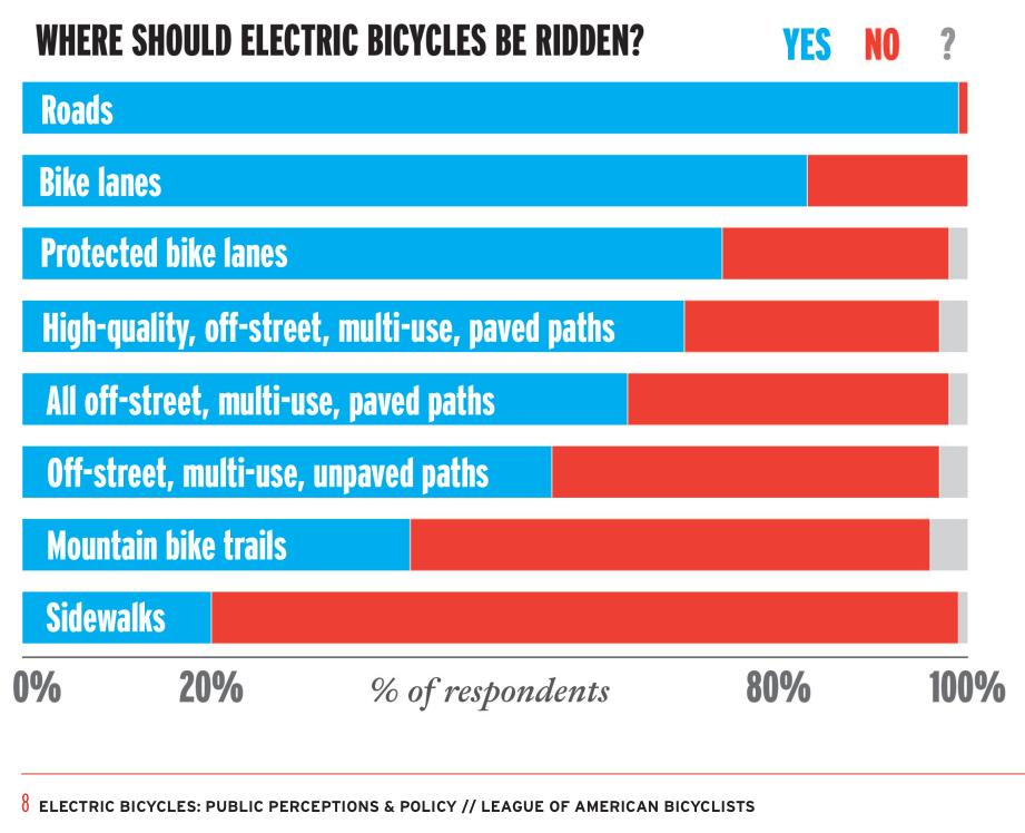 where to ride electric bikes pedego canada