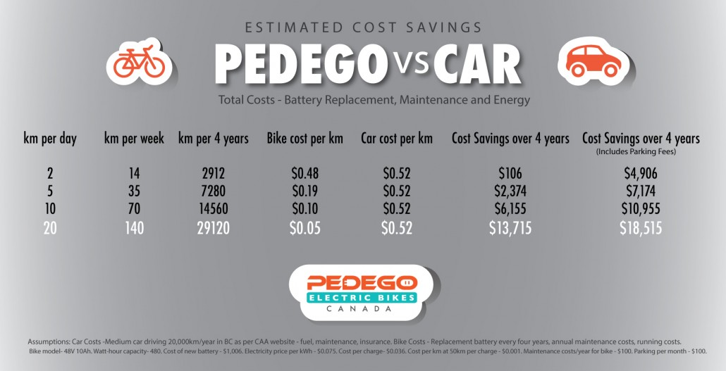Costs of a Car Versus Electric Bike Pedego Canada