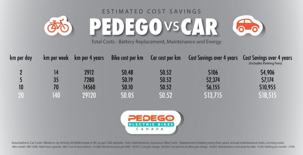Costs of a Car Versus Electric Bike Pedego Canada