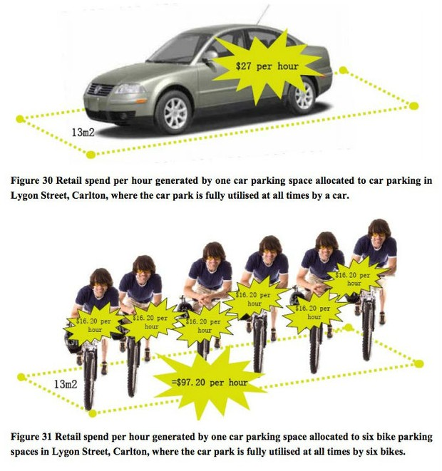 melbourne-bike-lane-business-chart