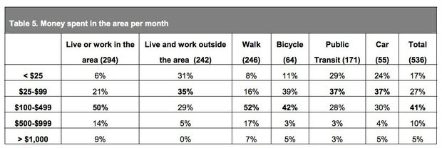 toronto-bike-lane-business-chart