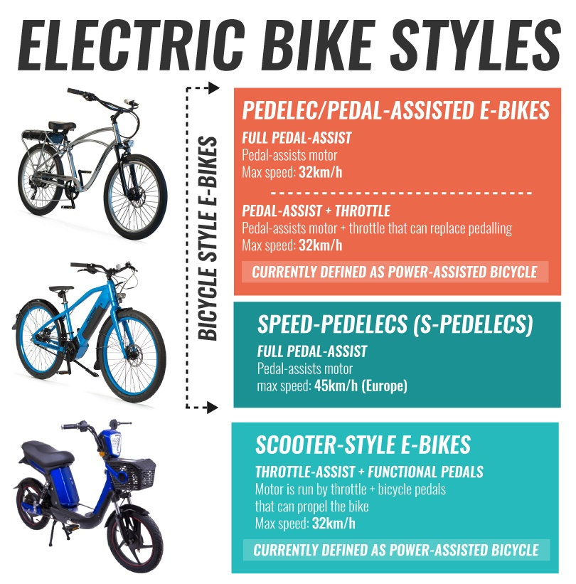 Electric Bike Styles